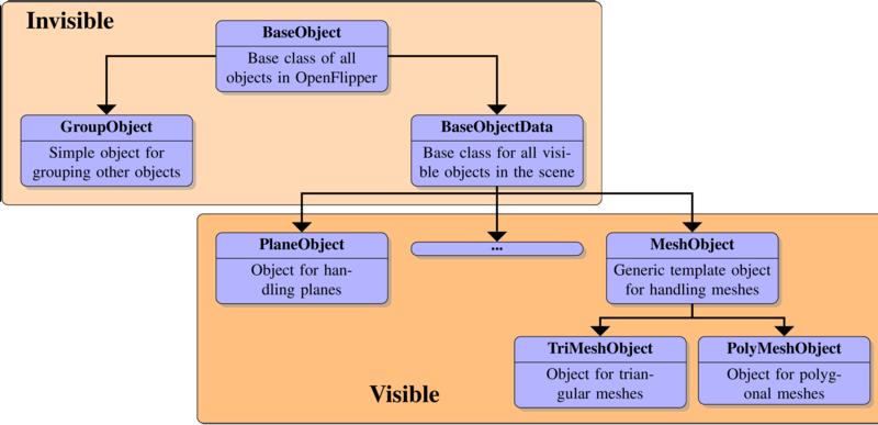 OpenFlipper/Documentation/DeveloperHelpSources/pics/ObjectClasses.png