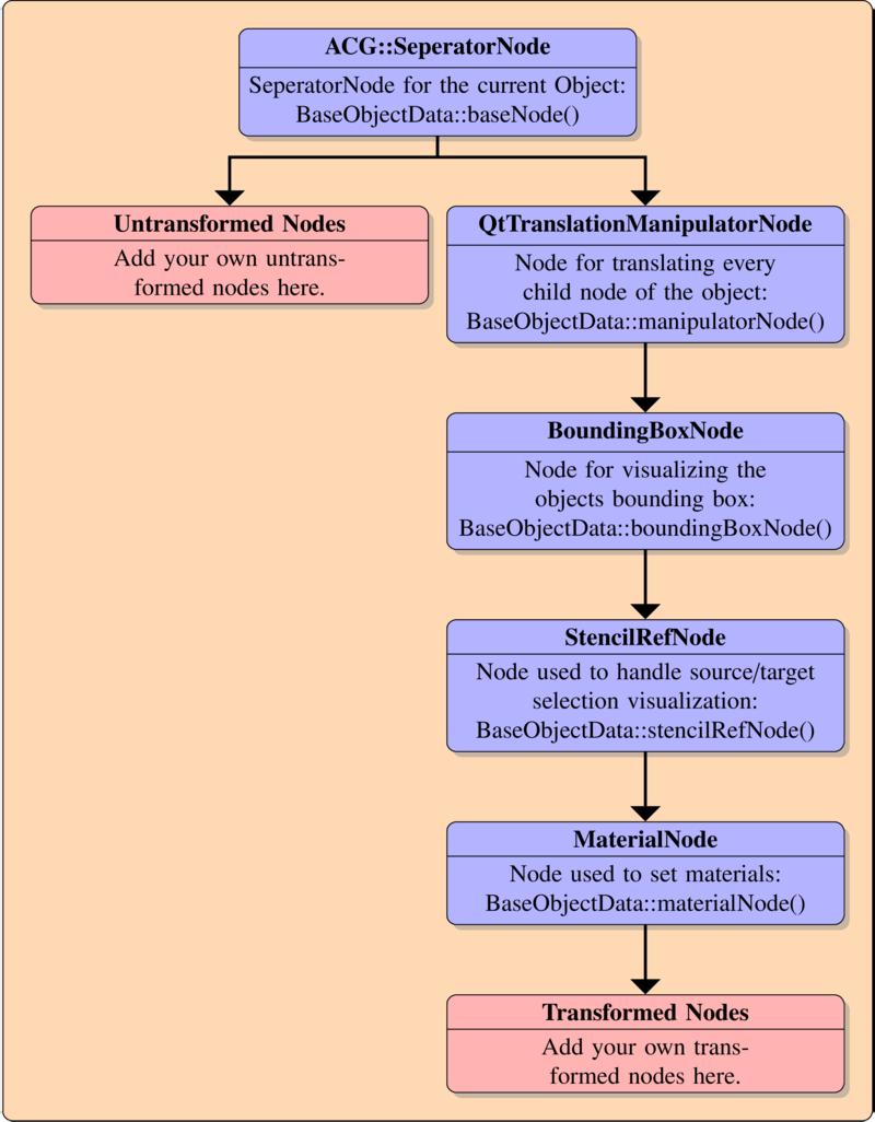 OpenFlipper/Documentation/DeveloperHelpSources/pics/SceneGraphBaseObjectData.png