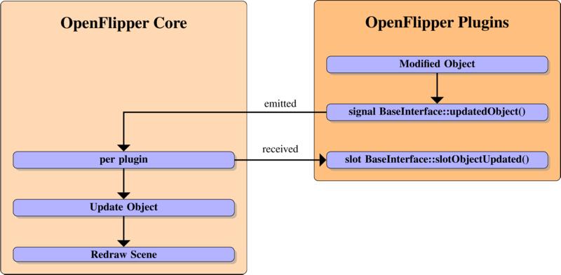 OpenFlipper/Documentation/DeveloperHelpSources/pics/ObjectUpdateNotification.png