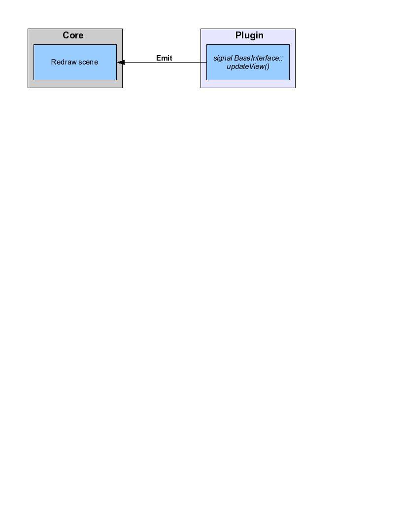 OpenFlipper/Documentation/DeveloperHelpSources/pics/updateView.jpg