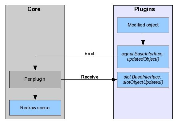 OpenFlipper/Documentation/DeveloperHelpSources/pics/updateObject.jpg