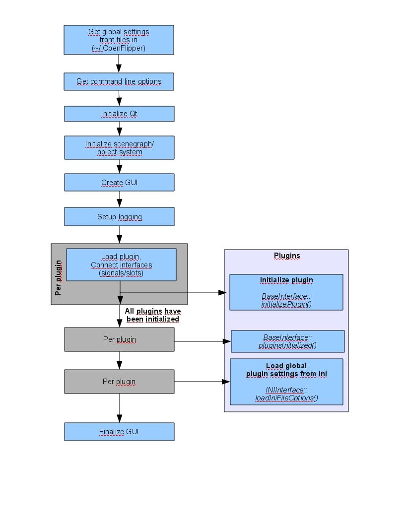OpenFlipper/Documentation/DeveloperHelpSources/pics/startupProcess.jpg