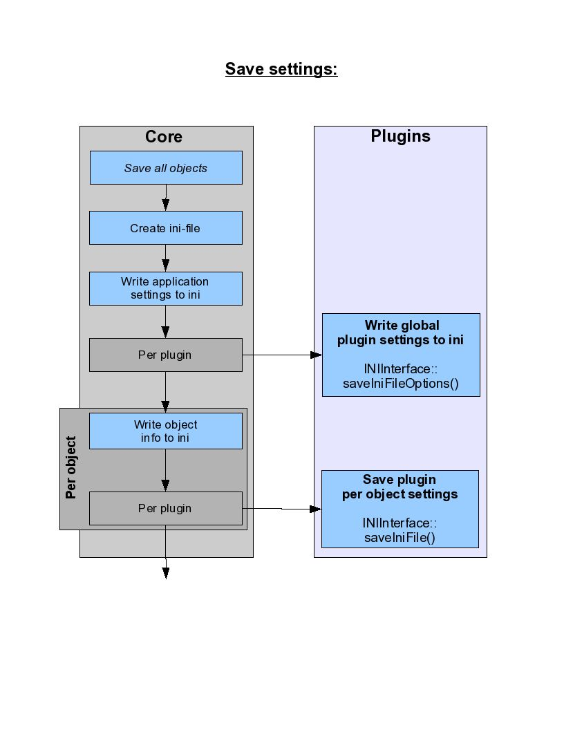 Doxygen/pics/saveSettingsFlow.jpg