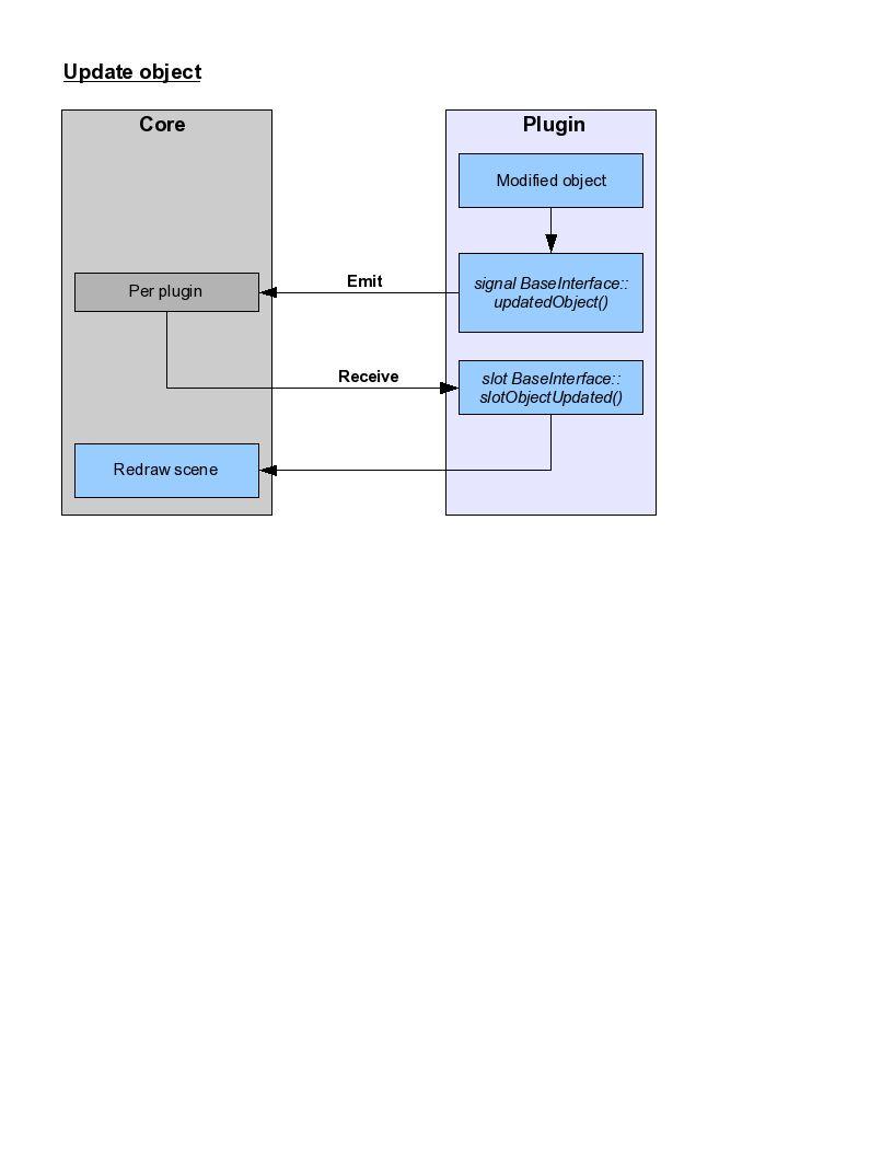 Doxygen/pics/updateObject.jpg