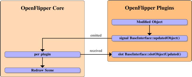 Documentation/DeveloperHelpSources/pics/ObjectUpdateNotification.png