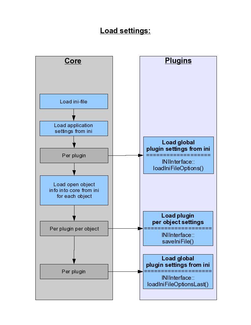 Doxygen/pics/loadSettingsFlow.jpg
