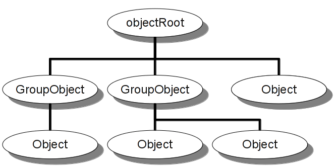 Documentation/DeveloperHelpSources/pics/ObjectTree.png