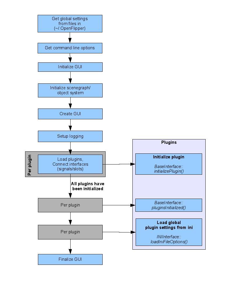 Doxygen/pics/startupProcess.jpg