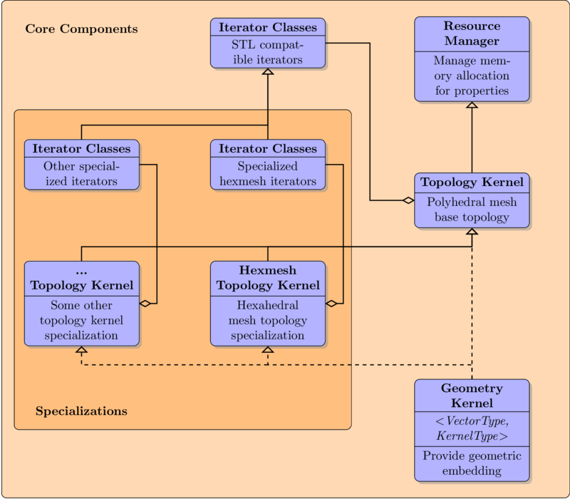 documentation/images/ovm_class_diagram.png